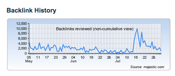 A sudden increase of more than 10k links to our website